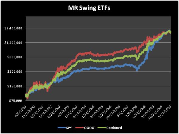 Mr swing trading system