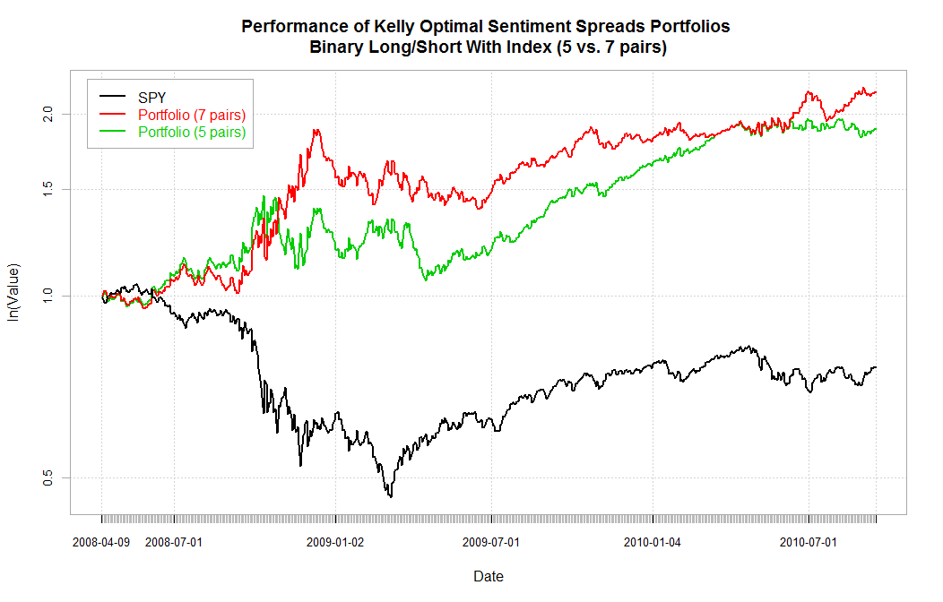 Options trading performance