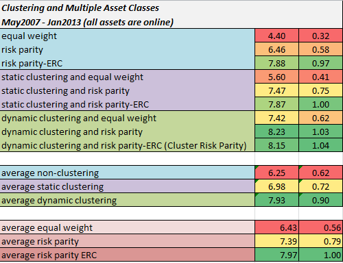 clustering and multiple asset classes