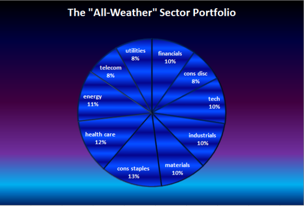 All Weather Sector
