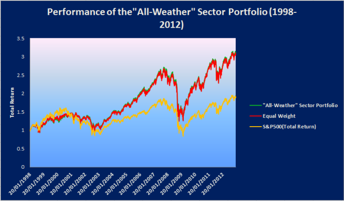 Performance of the All Weather Sector Portfolio2