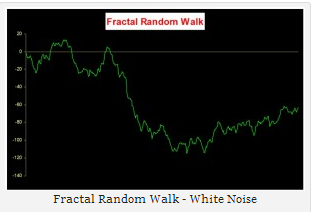 white noise random walk