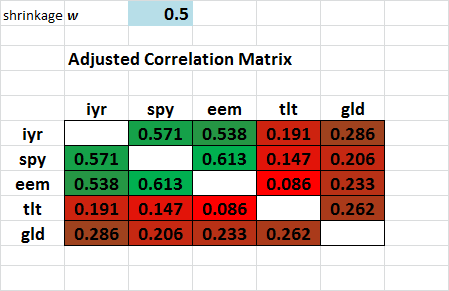adjusted correlation matrix