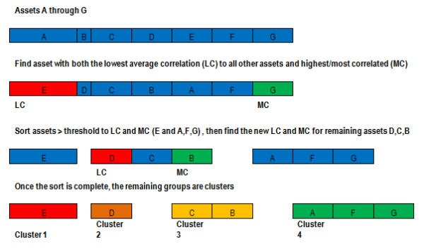 Fast Threshold Clustering