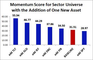mom score sectors