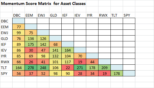 momentum score matrix asset classes