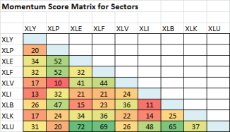 momentum score matrix sectors