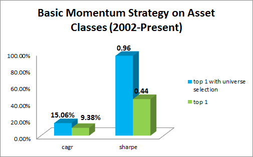umass asset class