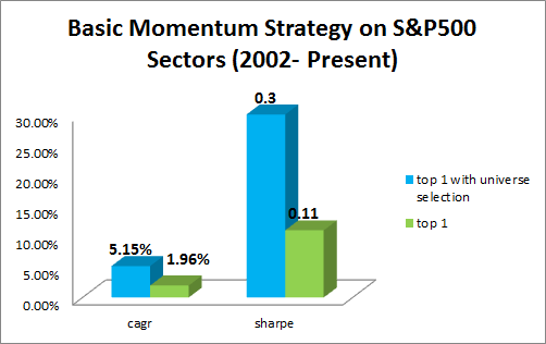 umass sectors