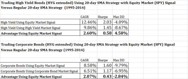 stock predict bonds