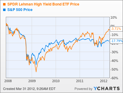 stocks and high yield bonds