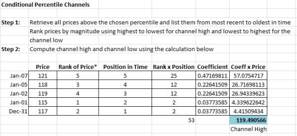 conditional percentile channels